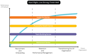 FW-Employee-Life-Cycle-Graph3